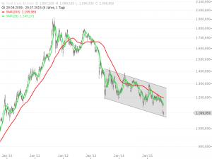 Seit Jahren ist bei Gold die Luft raus (Chart: Guidants.de)