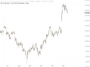 Infineon hält sich wacker. Noch immer steckt in der Aktie Fantasie (Chart: Guidants.com)