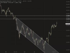 Aktie der Deutschen Bank mit Schwung (Chart: Guidants.com)