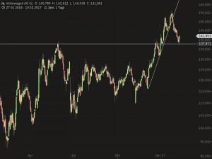 Wie geht es mit der Aktie von Volkswagen VZ weiter? Schelchte Nachrichten könnten den Wert belasten. (Chart: Guidants)