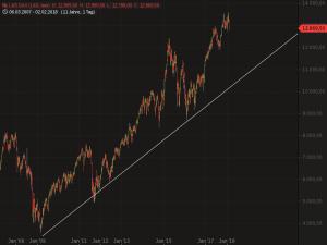 Langfristig verlieren die jüngsten Kursverluste bei Aktien ihren Schrecken. (Chart: Guidants.com)