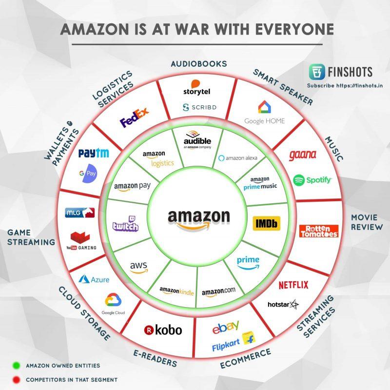 Amazon Produktparten