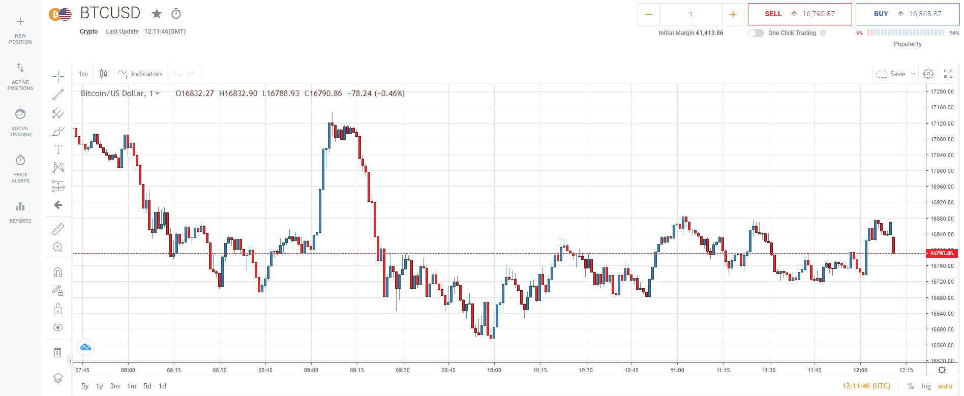 Bitcoin Power Handel