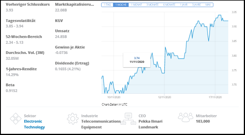Nokia Aktien kaufen bei eToro