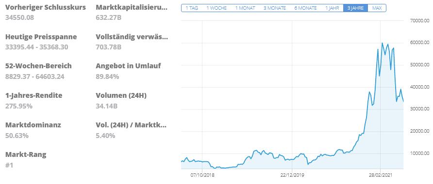 Bitcoin bei eToro kaufen