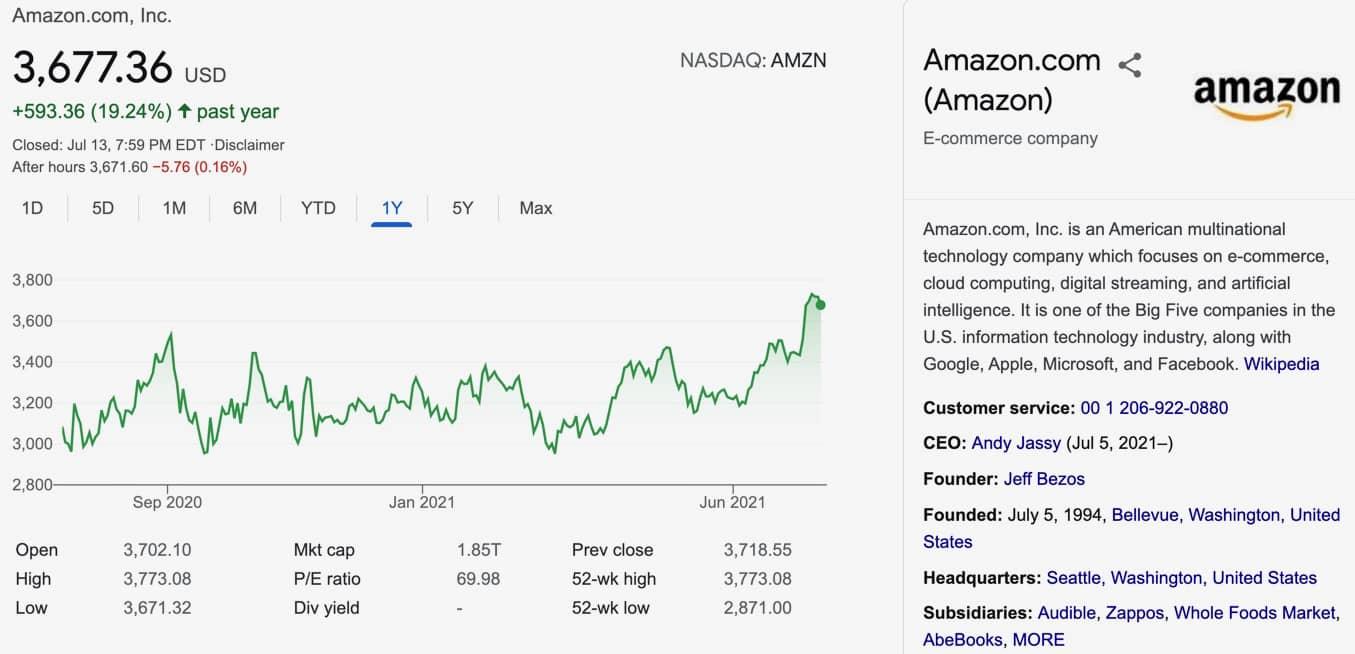 Amazon Aktie Prognose