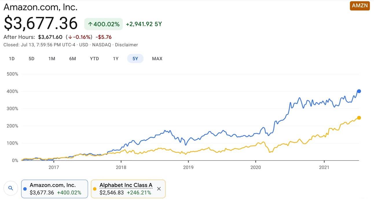 Amazon vs Google Aktie