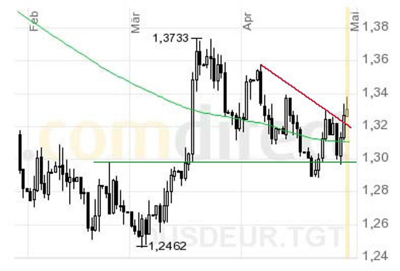 Potential bis 1,37 USD? Das Währungspaar EUR/USD hat den kurzfristigen Abwärtstrend verlassen