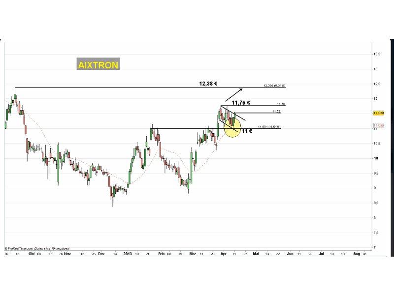 Charttechnische Situation bei Aixtron (Chart: Handelstag24.com)