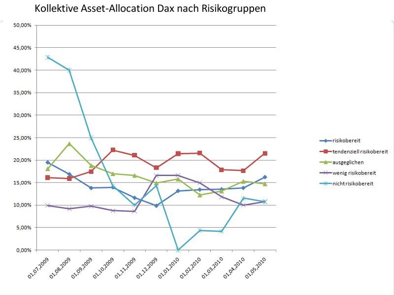 So gewichteten unterschiedliche Risikgruppen den Dax im zeitlichen Verlauf (Grafik: Intelligent Recommendations GmbH)
