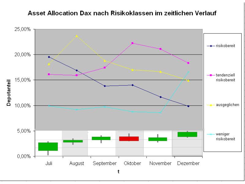 Kommen vorsichtige Anleger in den Markt zurück? (Grafik: Intelligent Recommendations GmbH)