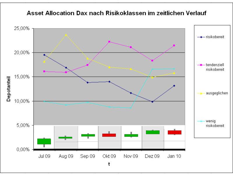 Stimmungswandel: Die Mehrheit der Anleger ist optimistischer als im Dezember (Grafik: Intelligent Recommendations GmbH)