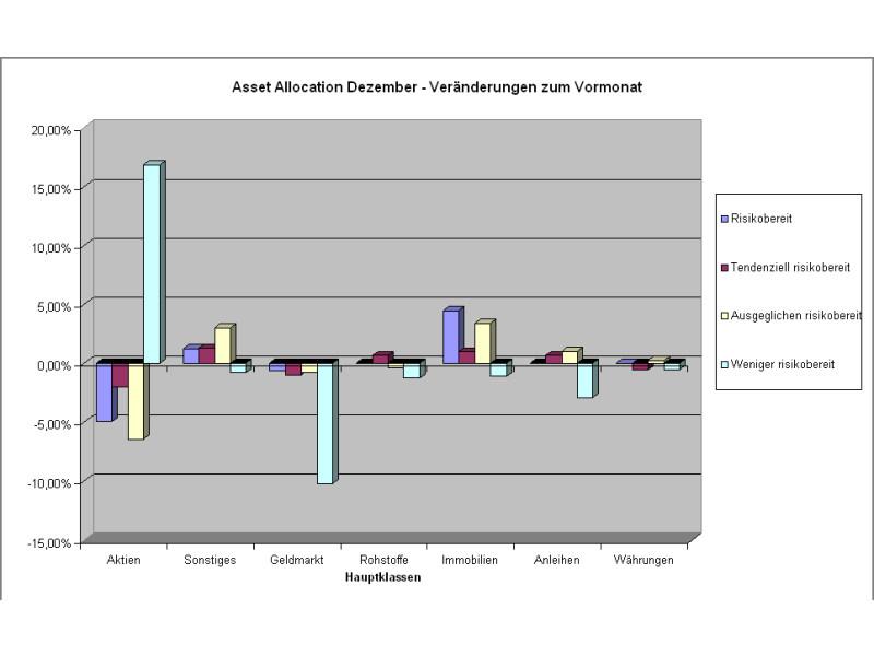 Veränderungen der Depotgewichtungen im Vergleich zum Vormonat: Risikoscheue Anleger schichten kräftig um (Quelle: Intelligent Recommendations GmbH)