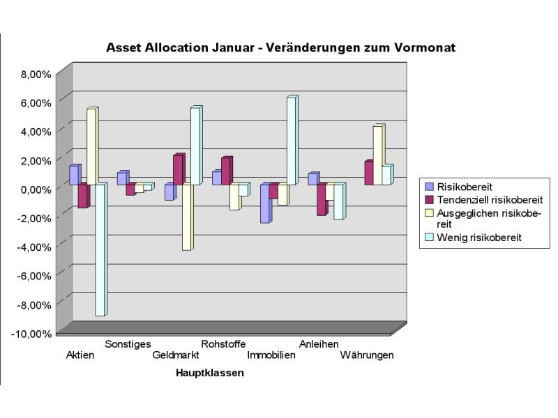 Keine klare Linie: Anleger reagieren sehr unterschiedlich auf die Geschehnisse am Markt (Grafik: Intelligent Recommendations GmbH)