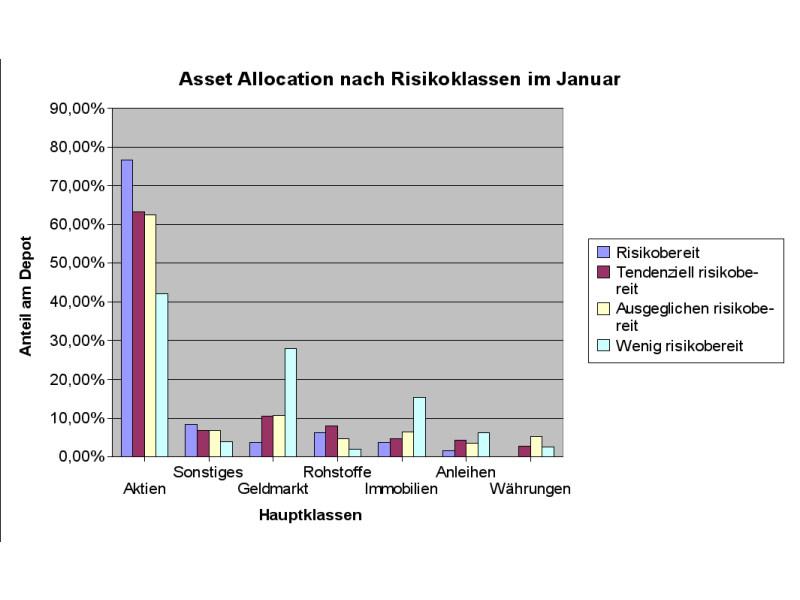 Ähnliches Bild wie im Herbst: Risikoscheue Anleger nehmen Abstand von Aktien (Grafik: Intelligent Recommendations GmbH)