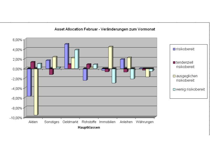 Im Zweifel an den Geldmarkt - Anleger gehen auf Nummer sicher (Grafik: Intelligent Recommendations GmbH)