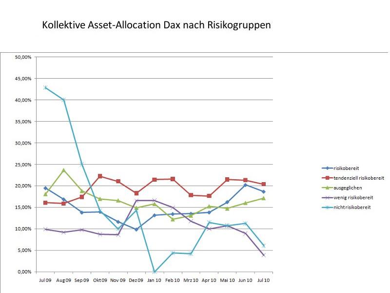 Dax-Depotgewichtung nach Risikogruppen: Volatile Seitwärtsbewegung spült vorsichtige Anleger aus dem Markt