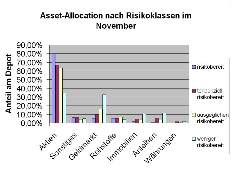 Wie wird sich die kollektive Asset Allocation in den kommenden Monaten entwickeln? (Quelle: Intelligent Recommendations GmbH)