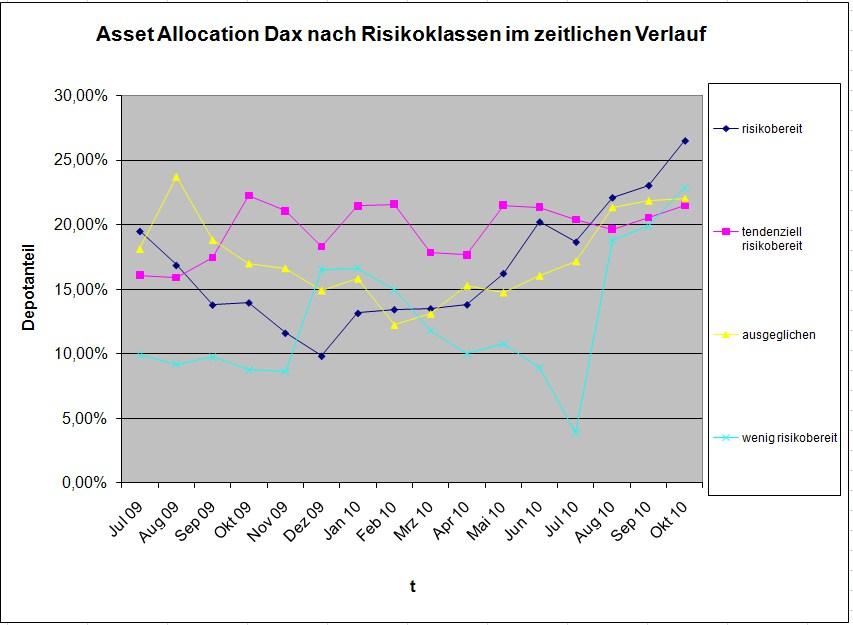 Im Optimismus geeint: Dax bei verschiedenen Risikogruppen gefragt
