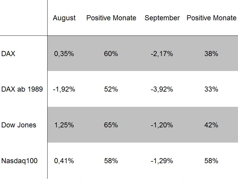 Auswertung: So schlugen sich Dax, Dow Jones und Nasdaq100 in der Vergangenheit