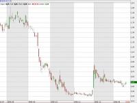 Schwindender Verkaufsdruck? Trader können trendfolgend einsteigen