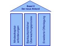 Die drei Säulen von Basel II: Wird die Eigenkapitalvorschrift reformiert?