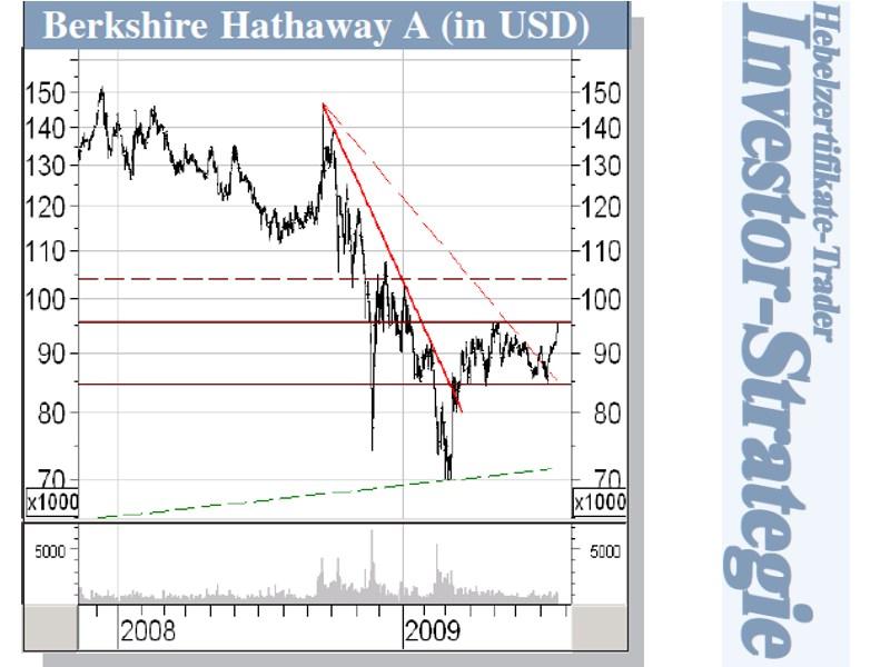 Die Aktie von Berkshire Hathaway stabilisiert sich unter 100.000 US-Dollar