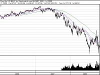 US-Banken-Index BKX: Ist der Frühindikator für die Krise auch der erste Index, der den Boden ausbildet?