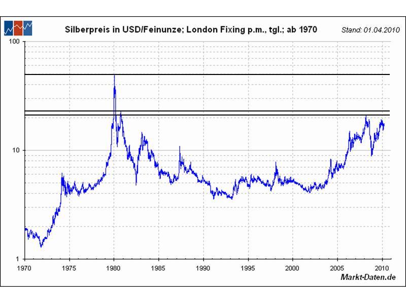 Silberpreis von 1970 bis 2010 (Quelle: Markt-Daten.de)