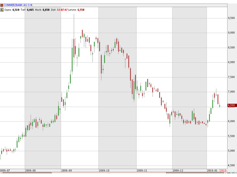 Anlagechance Commerzbank: Kurse um 9 Euro auf Jahressicht nicht unrealistisch