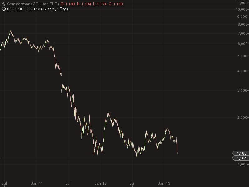Für die Aktie der Commerzbank geht es seit Jahren nach unten - kurzfristig erscheint der Wert aber überverkauft (Chart: Godmode-Trader.de)