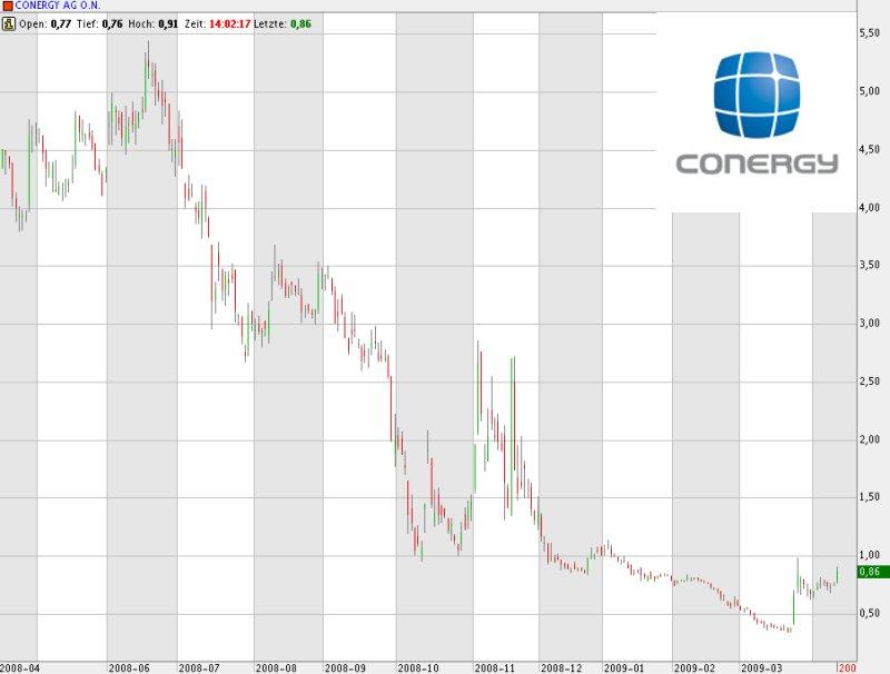 Kursdebakel bei Conergy: Aktionäre hoffen auf den Turnaround