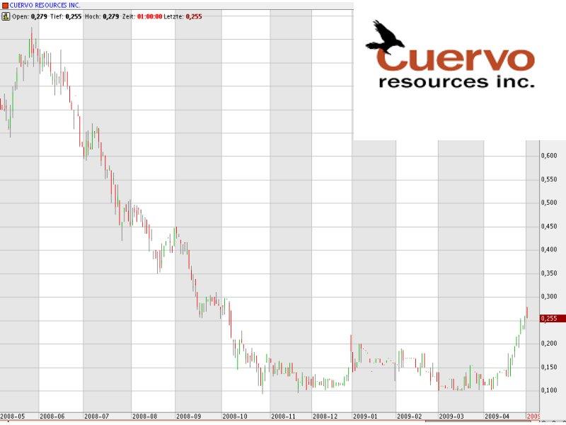 Neue Hoffnung bei Cuervo Resources