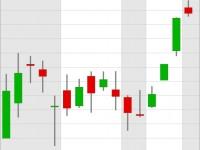 Wende oder Bärenmarktrally? Dax ignoriert Hiobsbotschaften