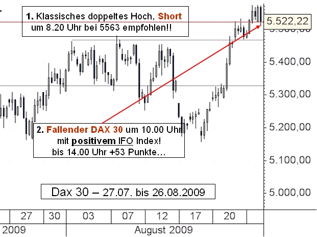 Ein Doppeltop signalisiert kurzfristig fallende Kurse