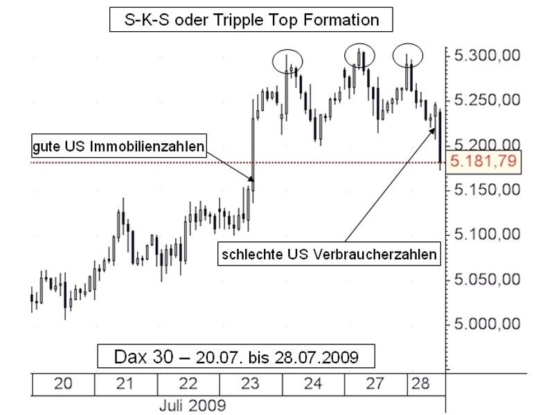 Trotz Triple-Top: Das Zusammenspiel von Charttechnik und Konjunkturdaten ist entscheidend