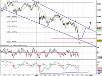Dax in der Elliott-Wave-Analyse