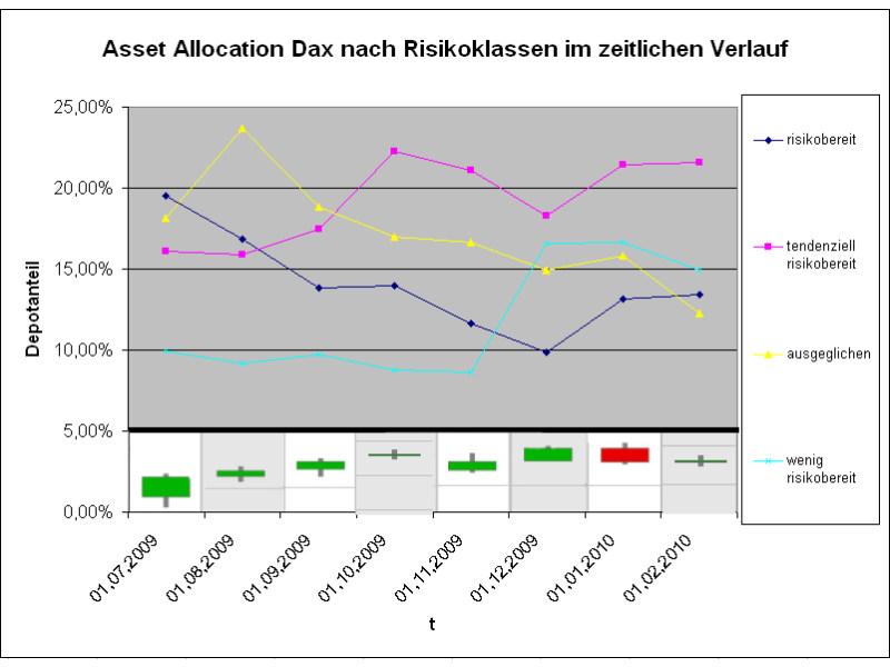 Dax: Risikoscheue Anleger ziehen sich zurück (Grafik: Intelligent Recommendations GmbH)