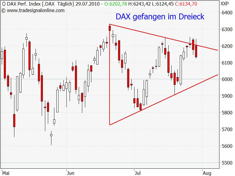 Dax: Gefangen im Dreieck