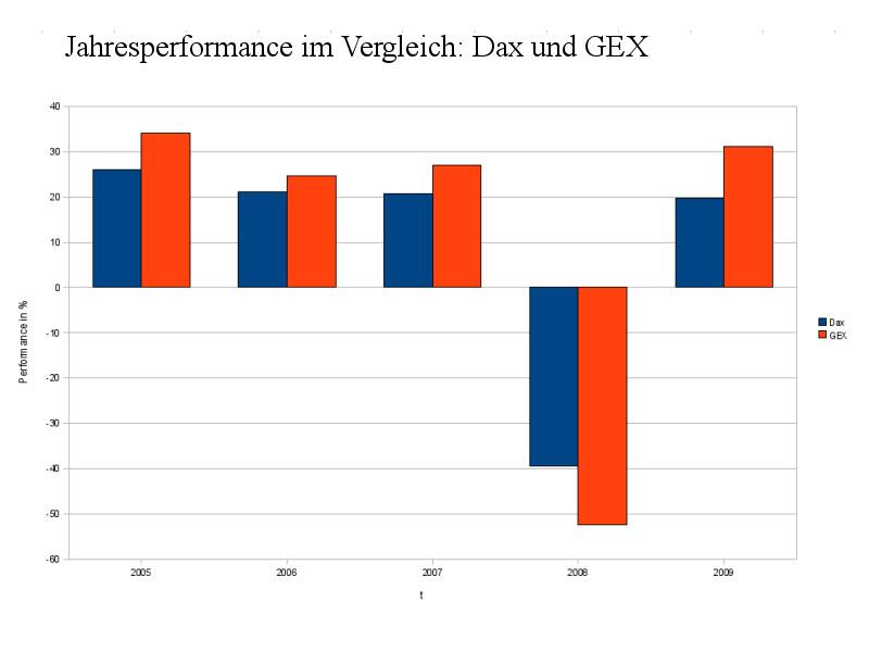 Jahresperformance von Dax und Gex im Vergleich (Grafik: Aktien-Blog)
