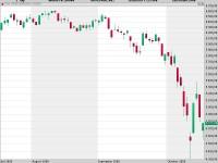Erholung bereits vorüber? Der Dax kämpft mit Konjunktur-Ängsten