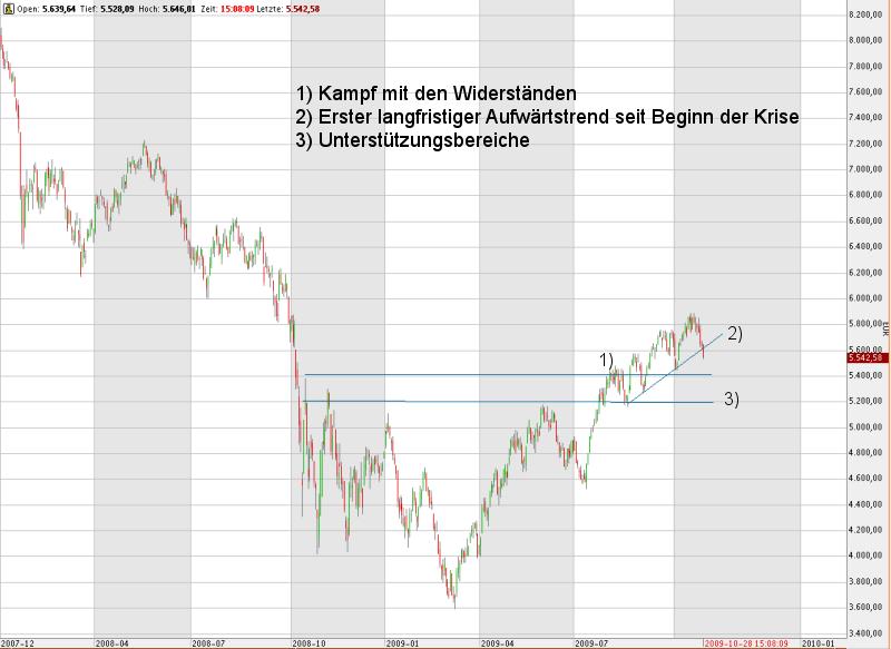 Noch befindet sich der Dax im Aufwärtstrend - die Anlegerstimmung verspricht weiteres Käuferpotential (Quelle: Intelligent Recommendations GmbH)