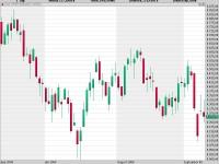 Seit Monaten unentschlossen: Die Finanzkrise hemmt den Dax