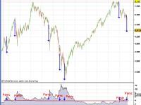 Dax Volatilitätsanalyse