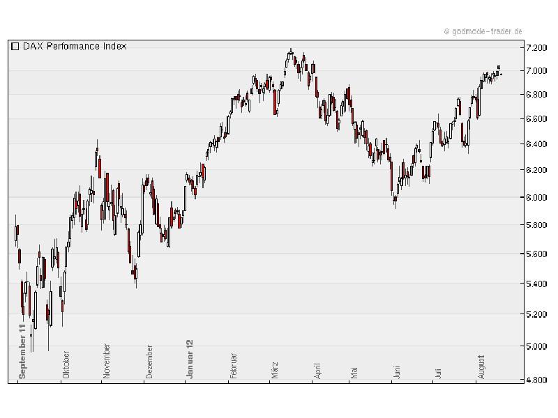 Geht dem Dax die Luft aus? (Chart: Godmode-Trader.de)