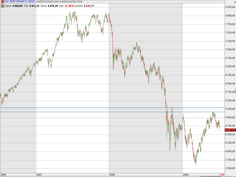 Nicht mehr als eine Bärenmarktrally: Beim Dax wird es für konservative Anleger erst jenseits von 5300 Punkten interessant