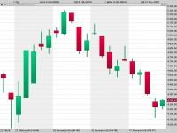 Der Dax vor dem kleinen Verfall: Erholung trotz Panik in den USA