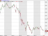 Kurs auf die bisherigen Tiefststände: Die Aktie der Deutschen Bank
