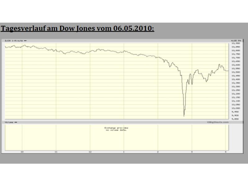 Heftigster Einbruch des Dow-Jones-Index aller Zeiten: Missgeschick oder Vorbote einer großen Pleite?