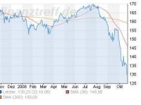 Die platzenden Carry-Trades haben den Euro zum Yen deutlich abwerten lassen...